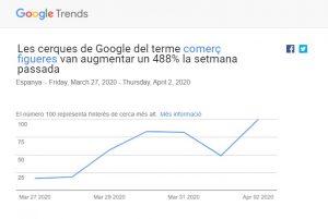 Google Trends comerç figueres